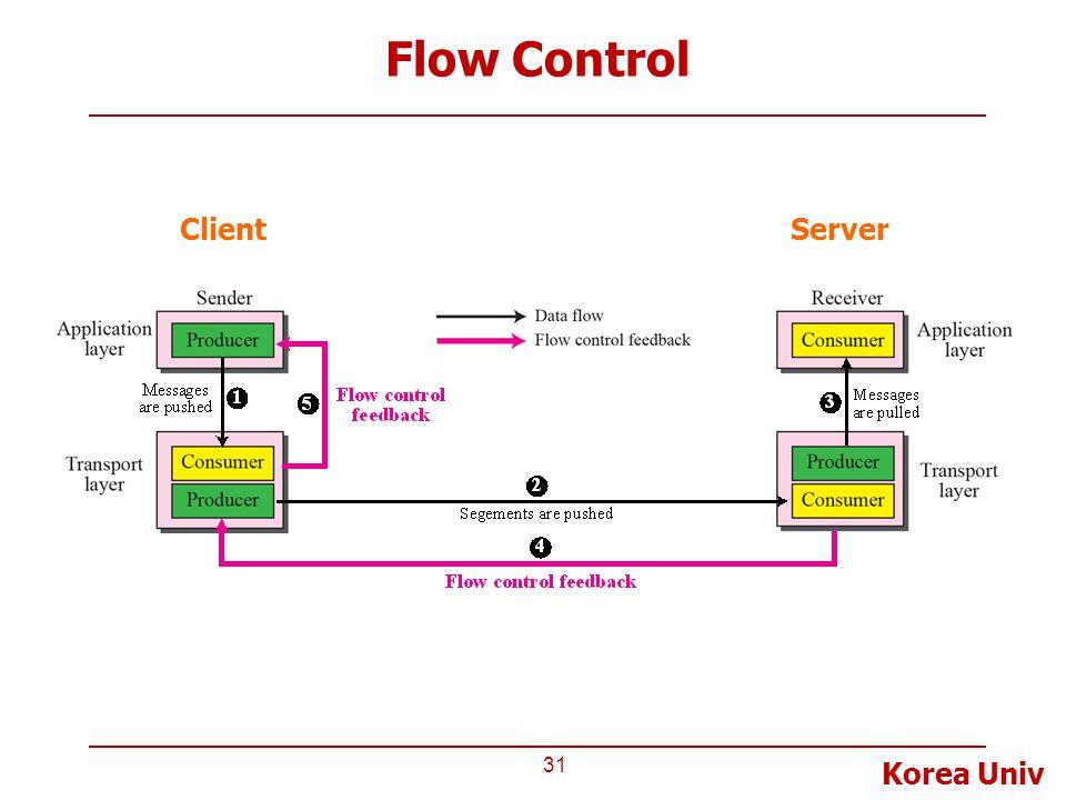 Korea Univ Flow Control 31 ClientServer