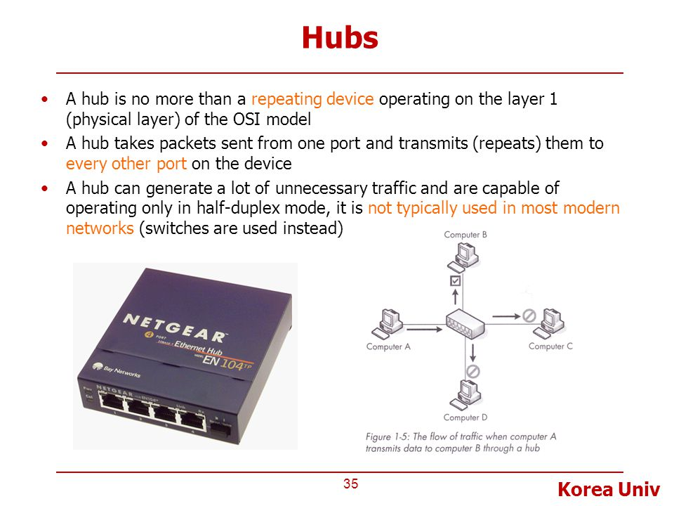 Korea Univ Hubs 35 A hub is no more than a repeating device operating on the layer 1 (physical layer) of the OSI model A hub takes packets sent from o