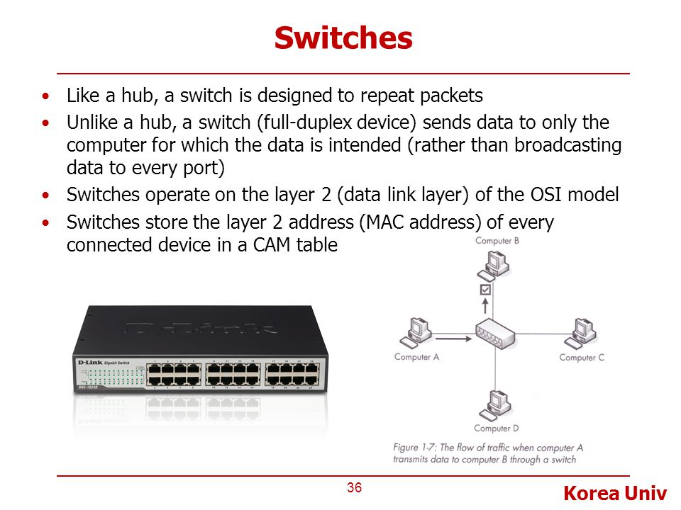 Korea Univ Switches 36 Like a hub, a switch is designed to repeat packets Unlike a hub, a switch (full-duplex device) sends data to only the computer