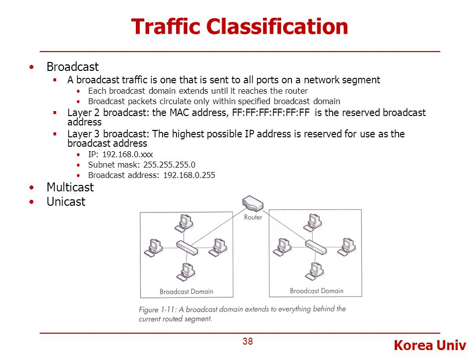 Korea Univ Traffic Classification Broadcast  A broadcast traffic is one that is sent to all ports on a network segment Each broadcast domain extends