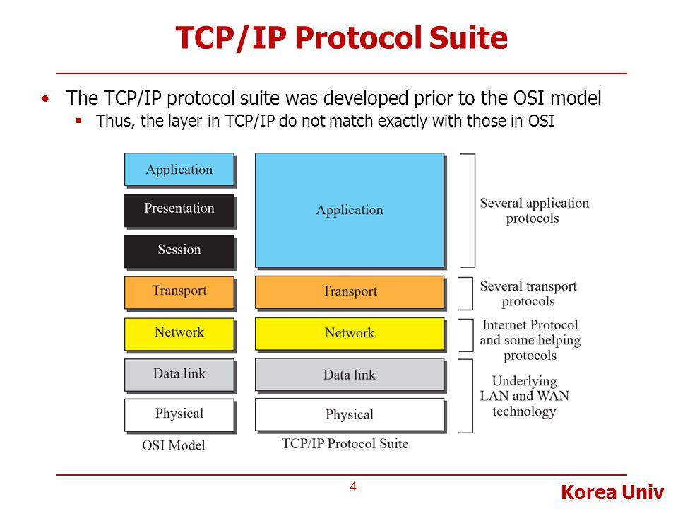 Korea Univ TCP/IP Protocol Suite The TCP/IP protocol suite was developed prior to the OSI model  Thus, the layer in TCP/IP do not match exactly with