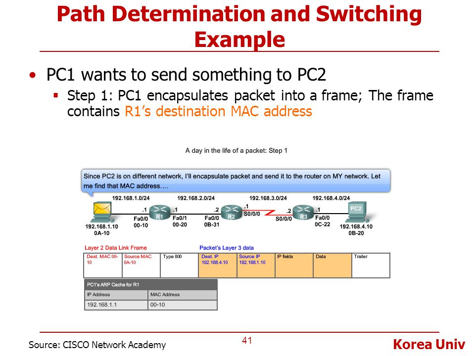 Korea Univ Path Determination and Switching Example PC1 wants to send something to PC2  Step 1: PC1 encapsulates packet into a frame; The frame conta