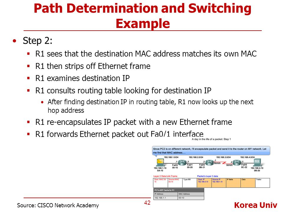 Korea Univ Path Determination and Switching Example Step 2:  R1 sees that the destination MAC address matches its own MAC  R1 then strips off Ethern