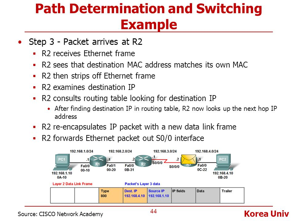 Korea Univ Path Determination and Switching Example Step 3 - Packet arrives at R2  R2 receives Ethernet frame  R2 sees that destination MAC address