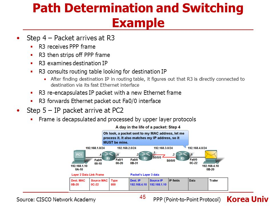 Korea Univ Path Determination and Switching Example Step 4 – Packet arrives at R3  R3 receives PPP frame  R3 then strips off PPP frame  R3 examines