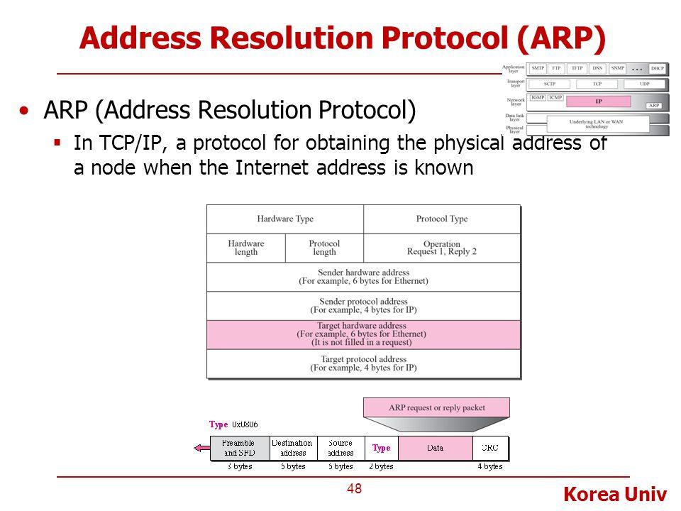 Korea Univ Address Resolution Protocol (ARP) ARP (Address Resolution Protocol)  In TCP/IP, a protocol for obtaining the physical address of a node wh