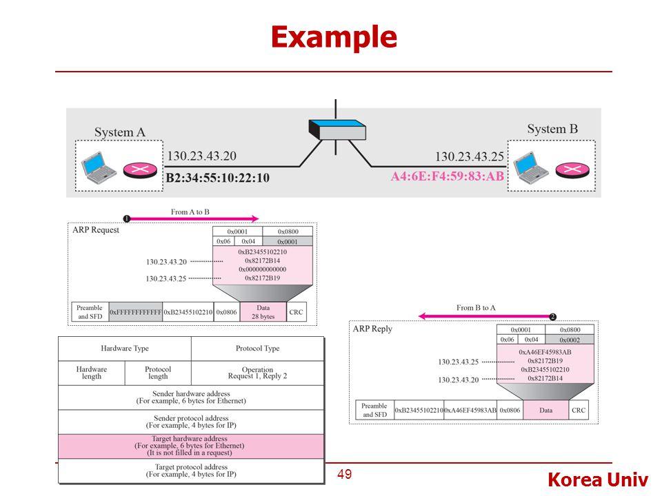 Korea Univ Example 49