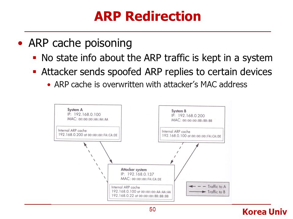 Korea Univ ARP Redirection ARP cache poisoning  No state info about the ARP traffic is kept in a system  Attacker sends spoofed ARP replies to certa