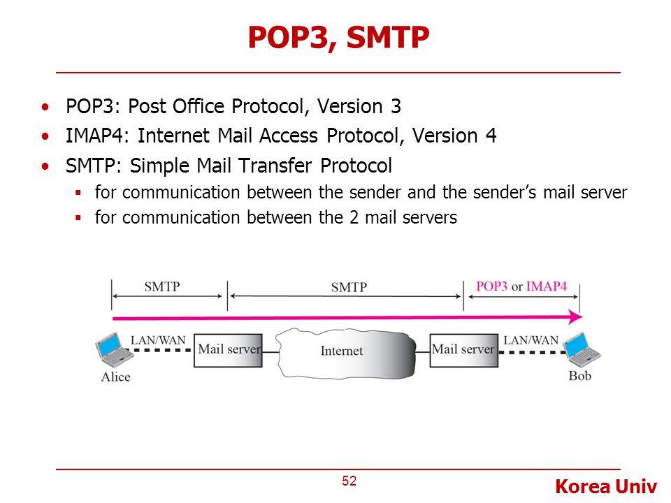 Korea Univ POP3, SMTP POP3: Post Office Protocol, Version 3 IMAP4: Internet Mail Access Protocol, Version 4 SMTP: Simple Mail Transfer Protocol  for