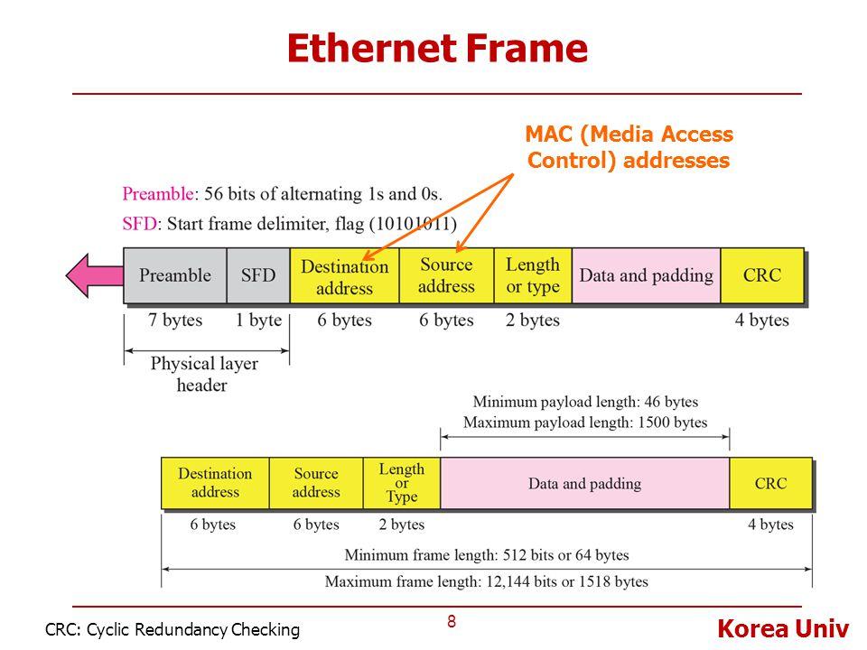Korea Univ Ethernet Frame 8 CRC: Cyclic Redundancy Checking MAC (Media Access Control) addresses