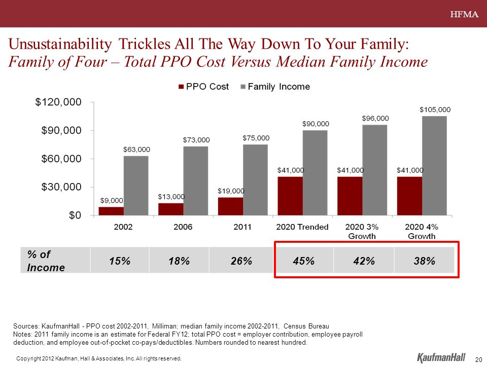 HFMA Copyright 2012 Kaufman, Hall & Associates, Inc. All rights reserved. 20 Unsustainability Trickles All The Way Down To Your Family: Family of Four