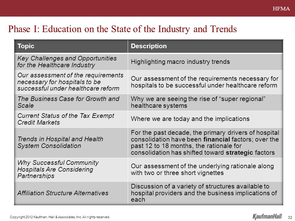HFMA Copyright 2012 Kaufman, Hall & Associates, Inc. All rights reserved. Phase I: Education on the State of the Industry and Trends 32
