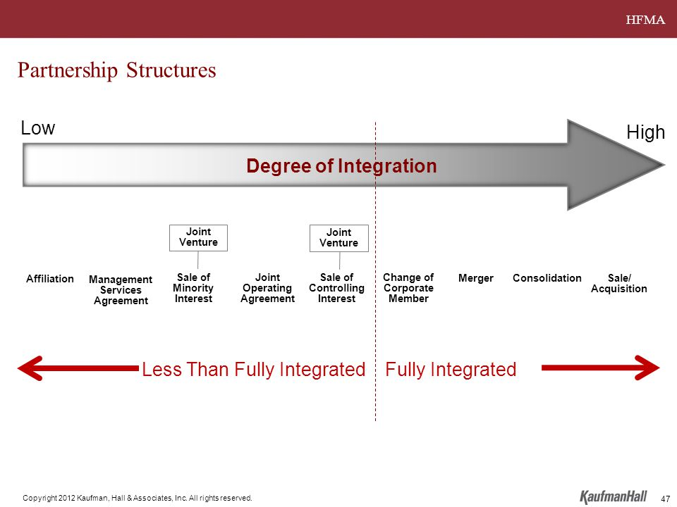 HFMA Copyright 2012 Kaufman, Hall & Associates, Inc. All rights reserved. Partnership Structures MergerConsolidationSale/ Acquisition Change of Corpor