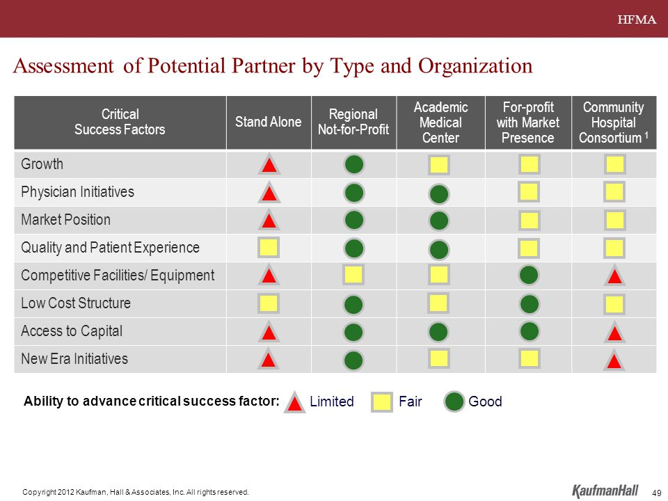 HFMA Copyright 2012 Kaufman, Hall & Associates, Inc. All rights reserved. Assessment of Potential Partner by Type and Organization Critical Success Fa