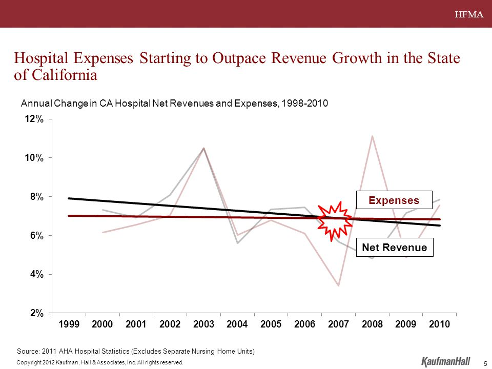 HFMA Copyright 2012 Kaufman, Hall & Associates, Inc. All rights reserved. Hospital Expenses Starting to Outpace Revenue Growth in the State of Califor