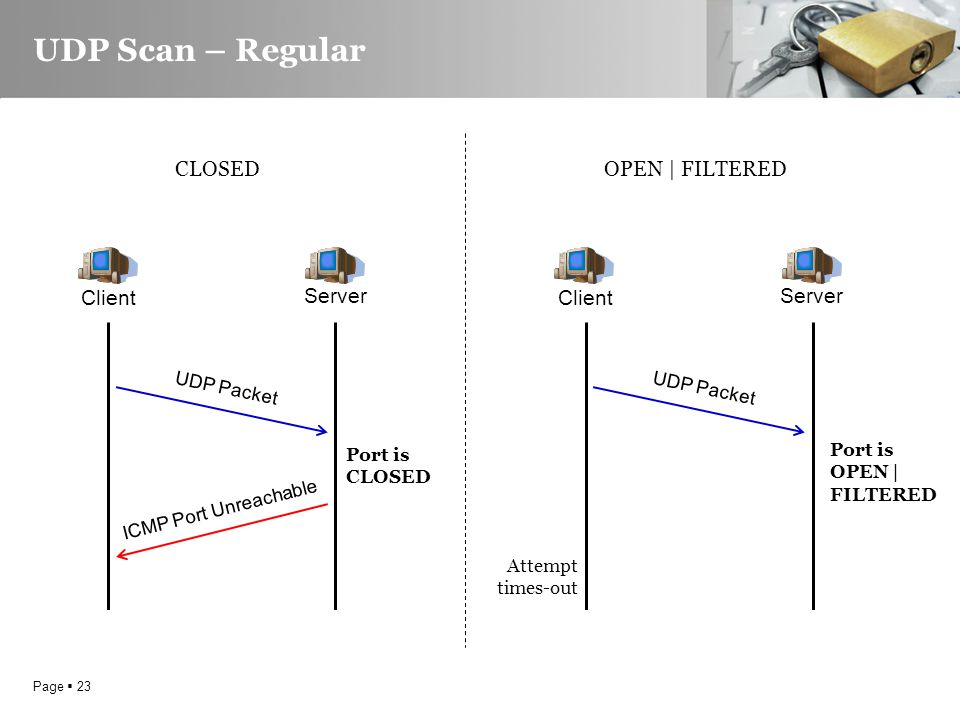 Page  23 UDP Scan – Regular Client Server UDP Packet ICMP Port Unreachable CLOSED UDP Packet Client Server OPEN | FILTERED Attempt times-out Port is CLOSED Port is OPEN | FILTERED