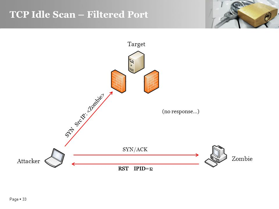 Page  33 TCP Idle Scan – Filtered Port Target Attacker Zombie SYN/ACK RST IPID=1 SYN Src IP: RST IPID= 2 (no response…)