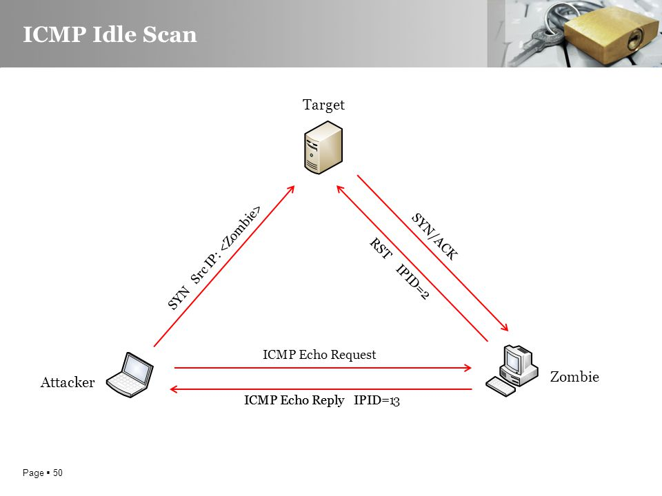 Page  50 ICMP Idle Scan Target Attacker Zombie ICMP Echo Request ICMP Echo Reply IPID=1 SYN Src IP: SYN/ACK RST IPID=2 ICMP Echo Reply IPID= 3