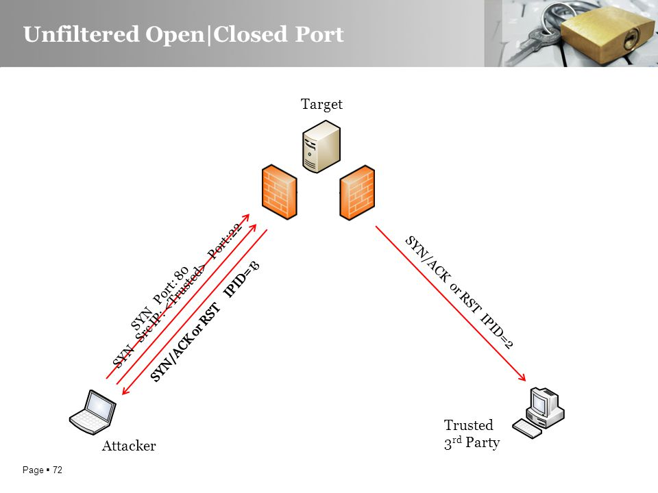 Page  72 Unfiltered Open|Closed Port Attacker Trusted 3 rd Party SYN Port: 80 SYN/ACK or RST IPID=1 SYN Src IP: Port:22 SYN/ACK or RST IPID=2 SYN/ACK or RST IPID= 3 Target