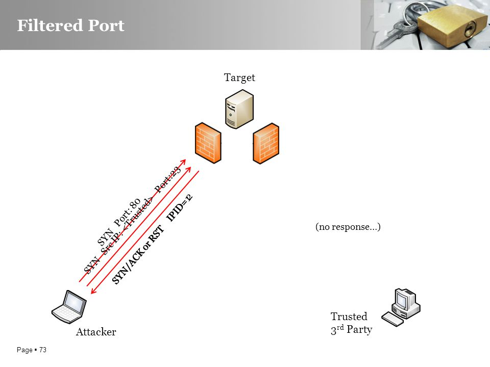 Page  73 Filtered Port Attacker Trusted 3 rd Party SYN Port: 80 SYN/ACK or RST IPID=1 SYN Src IP: Port:23 SYN/ACK or RST IPID= 2 Target (no response…)