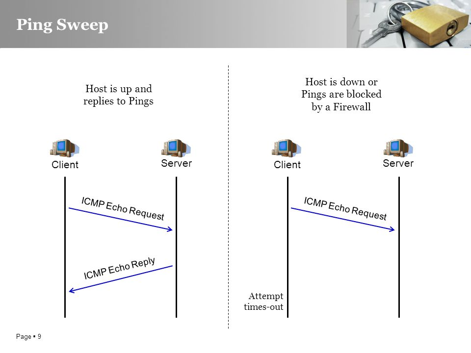 Page  9 Ping Sweep Client Server ICMP Echo Request ICMP Echo Reply Host is up and replies to Pings ICMP Echo Request Client Server Host is down or Pings are blocked by a Firewall Attempt times-out