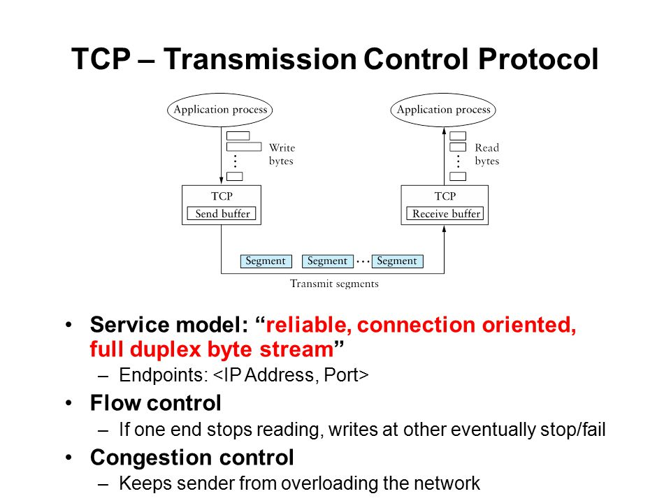 TCP – Transmission Control Protocol Service model: reliable, connection oriented, full duplex byte stream –Endpoints: Flow control –If one end stops reading, writes at other eventually stop/fail Congestion control –Keeps sender from overloading the network