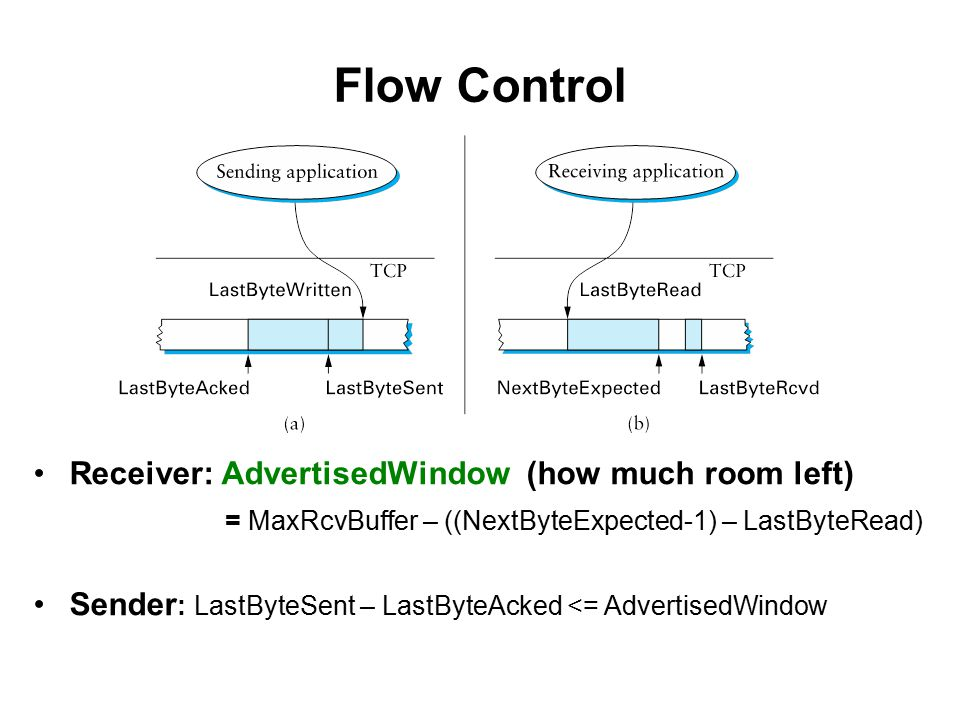 Flow Control Receiver: AdvertisedWindow (how much room left) = MaxRcvBuffer – ((NextByteExpected-1) – LastByteRead) Sender : LastByteSent – LastByteAcked <= AdvertisedWindow