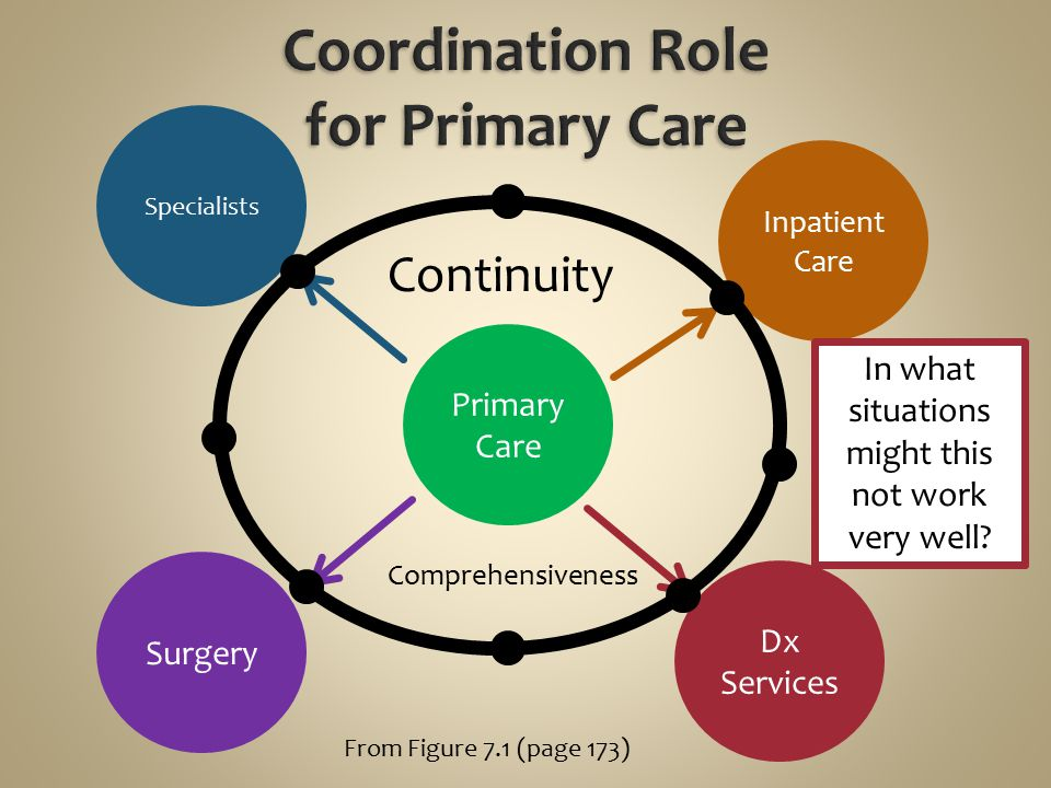 Primary Care Dx Services Specialists Inpatient Care Surgery Continuity Comprehensiveness From Figure 7.1 (page 173) In what situations might this not