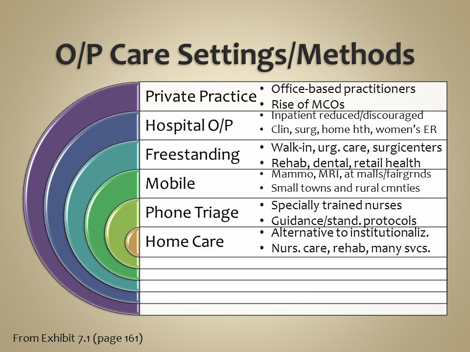 Private Practice Hospital O/P Freestanding Mobile Phone Triage Home Care Office-based practitioners Rise of MCOs Inpatient reduced/discouraged Clin, s