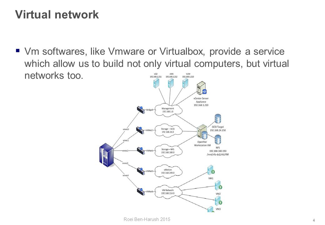 4 Virtual network Roei Ben-Harush 2015  Vm softwares, like Vmware or Virtualbox, provide a service which allow us to build not only virtual computers, but virtual networks too.