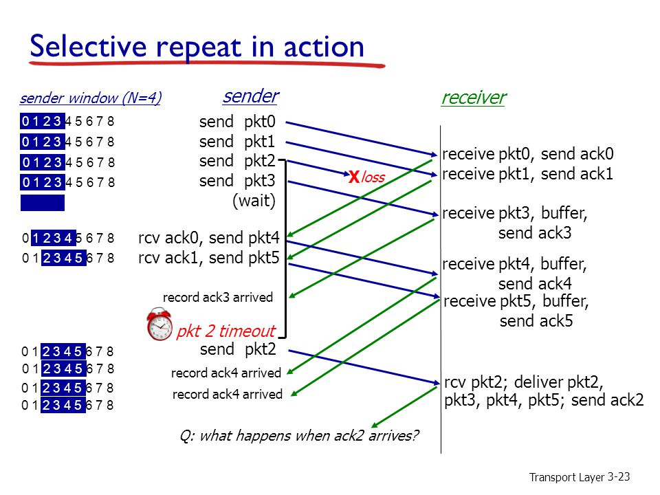 Transport Layer 3-23 Selective repeat in action send pkt0 send pkt1 send pkt2 send pkt3 (wait) sender receiver receive pkt0, send ack0 receive pkt1, s