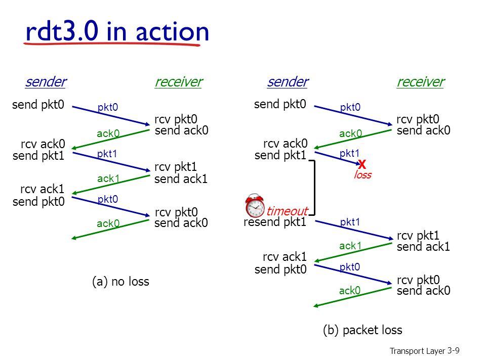 Transport Layer 3-9 sender receiver rcv pkt1 rcv pkt0 send ack0 send ack1 send ack0 rcv ack0 send pkt0 send pkt1 rcv ack1 send pkt0 rcv pkt0 pkt0 pkt1 ack1 ack0 (a) no loss sender receiver rcv pkt1 rcv pkt0 send ack0 send ack1 send ack0 rcv ack0 send pkt0 send pkt1 rcv ack1 send pkt0 rcv pkt0 pkt0 ack1 ack0 (b) packet loss pkt1 X loss pkt1 timeout resend pkt1 rdt3.0 in action
