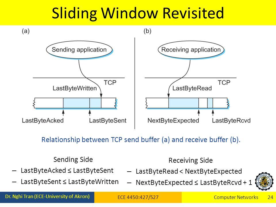 Sliding Window Revisited Dr.