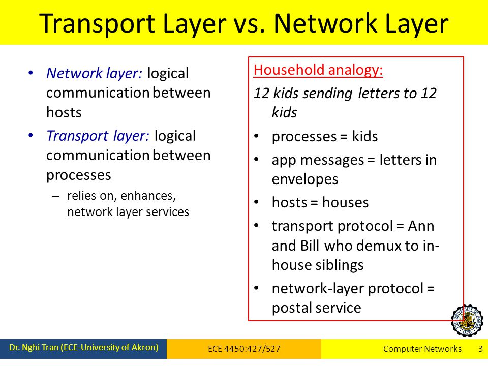 Transport Layer vs. Network Layer Dr.
