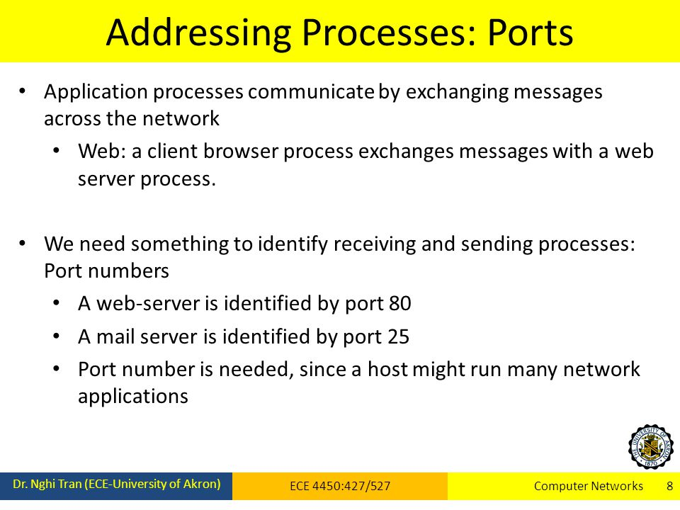 Addressing Processes: Ports Dr.