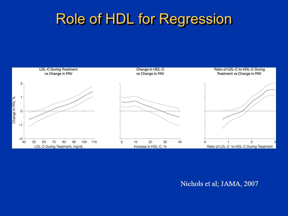 Role of HDL for Regression Nichols et al; JAMA, 2007