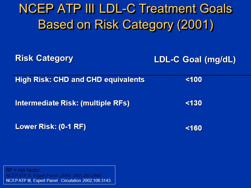 NCEP ATP III LDL-C Treatment Goals Based on Risk Category (2001) Risk Category LDL-C Goal (mg/dL) High Risk: CHD and CHD equivalents <100 Intermediate Risk: (multiple RFs) <130 Lower Risk: (0-1 RF) <160 RF = risk factor.