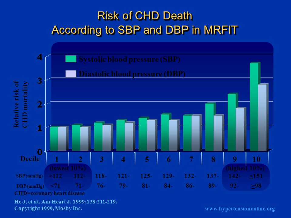 Relative risk of CHD mortality He J, et at. Am Heart J.