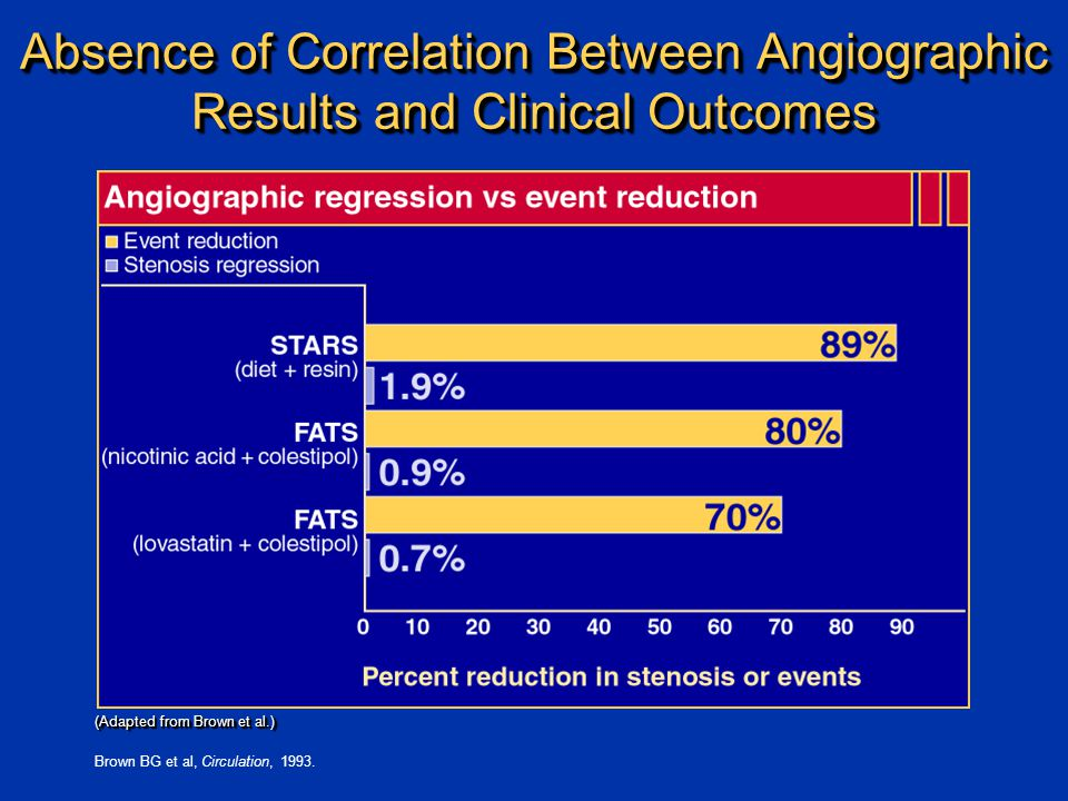 Absence of Correlation Between Angiographic Results and Clinical Outcomes (Adapted from Brown et al.) (Adapted from Brown et al.) Brown BG et al, Circulation, 1993.