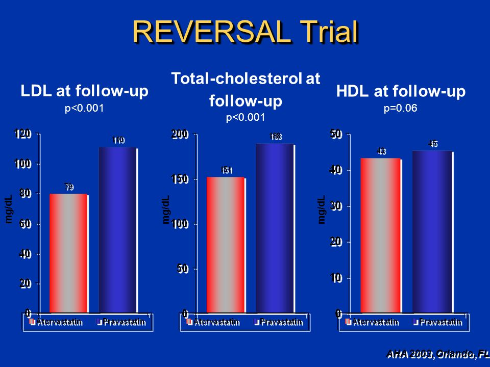 REVERSAL Trial LDL at follow-up p<0.001 AHA 2003, Orlando, FL mg/dL Total-cholesterol at follow-up p<0.001 mg/dL HDL at follow-up p=0.06 mg/dL