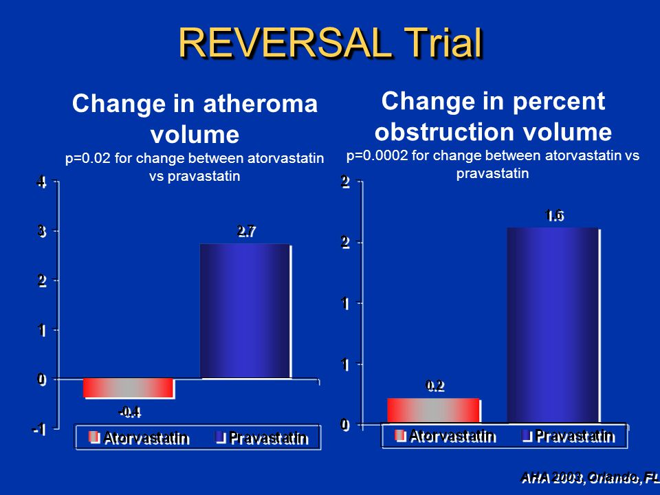 REVERSAL Trial Change in atheroma volume p=0.02 for change between atorvastatin vs pravastatin Change in percent obstruction volume p=0.0002 for change between atorvastatin vs pravastatin AHA 2003, Orlando, FL