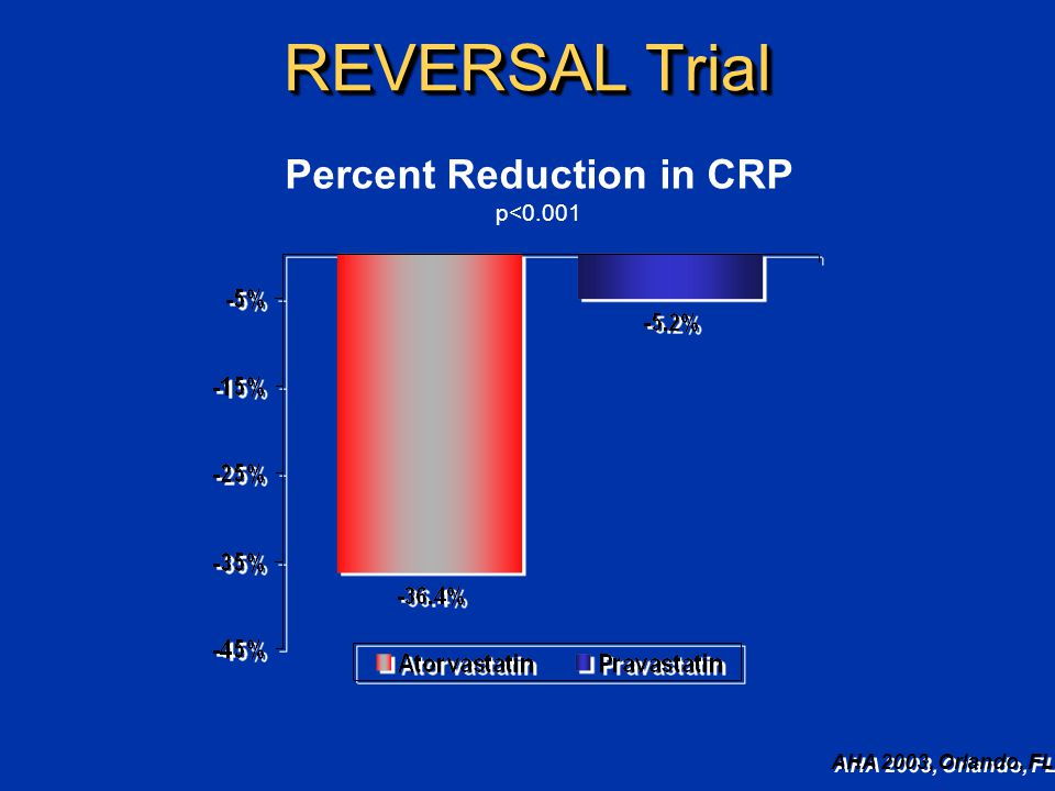 REVERSAL Trial Percent Reduction in CRP p<0.001 AHA 2003, Orlando, FL