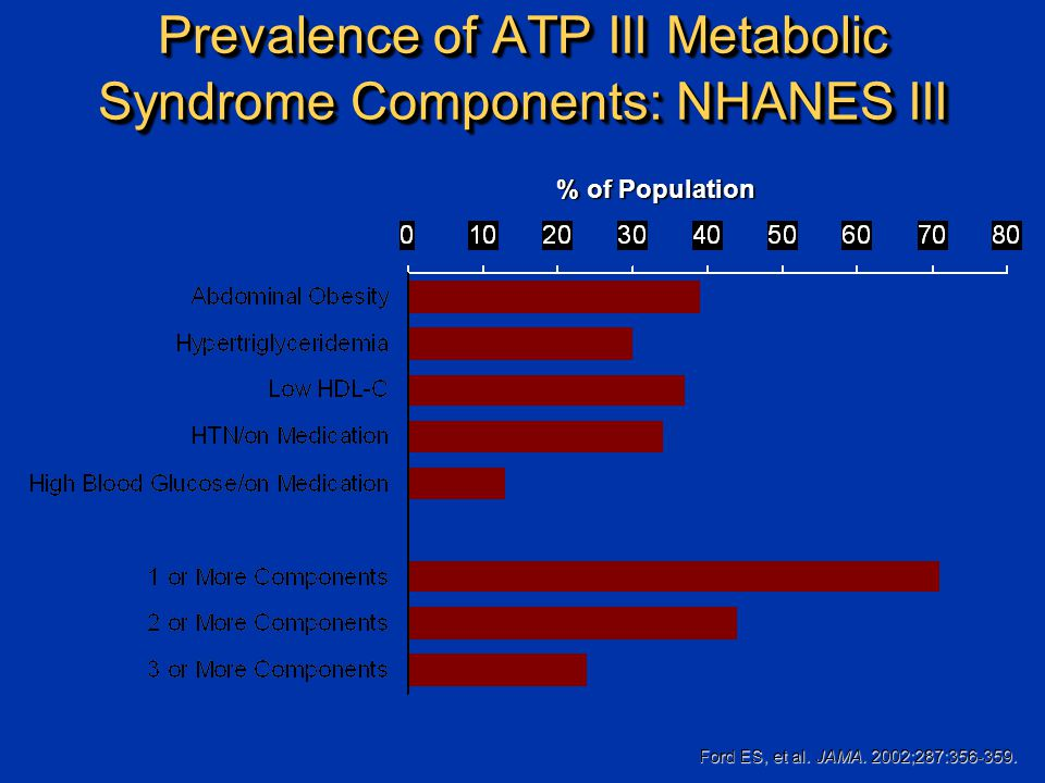 Prevalence of ATP III Metabolic Syndrome Components: NHANES III Ford ES, et al.