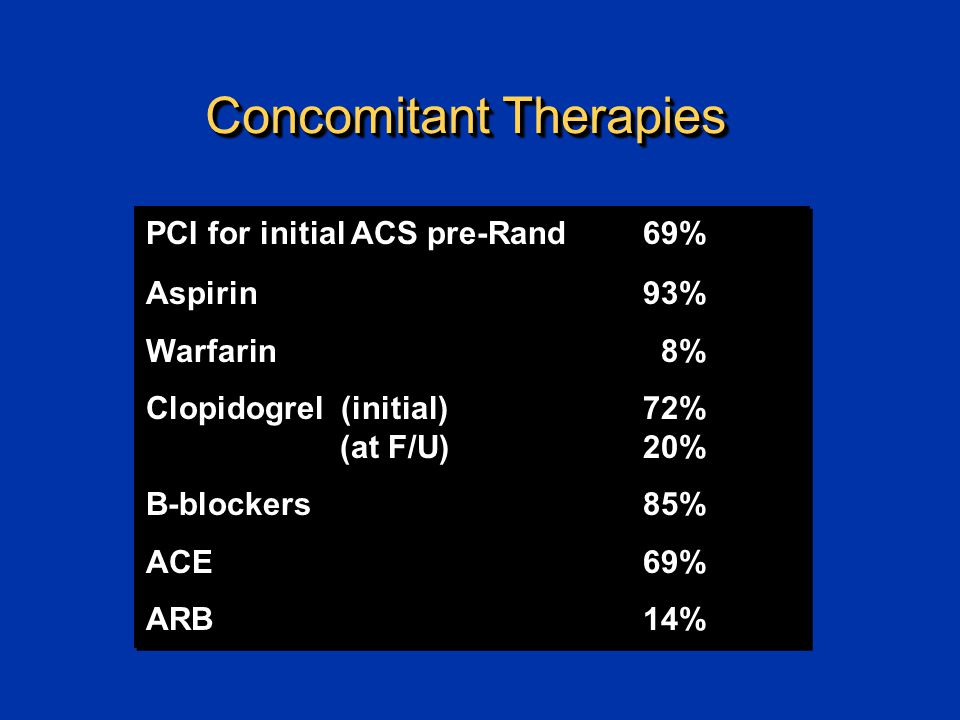Concomitant Therapies PCI for initial ACS pre-Rand 69% Aspirin 93% Warfarin 8% Clopidogrel (initial) 72% (at F/U) 20% B-blockers 85% ACE 69% ARB 14% PCI for initial ACS pre-Rand 69% Aspirin 93% Warfarin 8% Clopidogrel (initial) 72% (at F/U) 20% B-blockers 85% ACE 69% ARB 14%