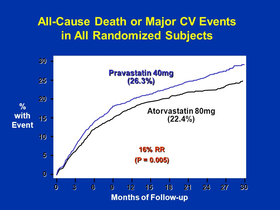 All-Cause Death or Major CV Events in All Randomized Subjects031821242730691215 % with Event Months of Follow-up Pravastatin 40mg (26.3%) Atorvastatin 80mg (22.4%) 16% RR (P = 0.005) 30 25 20 15 10 5 0