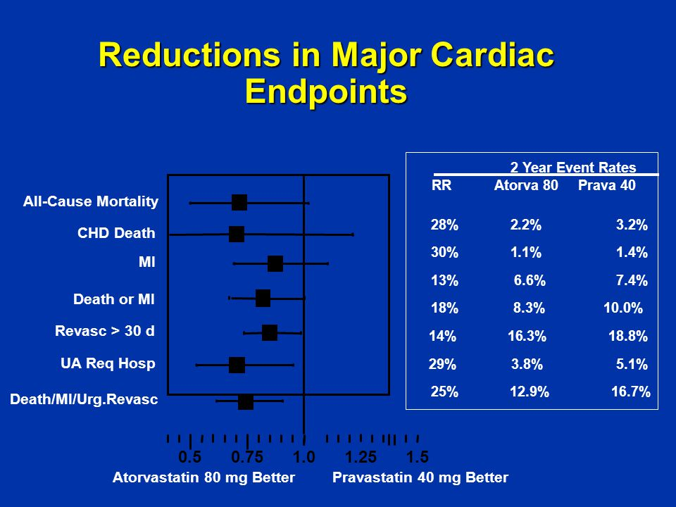 Reductions in Major Cardiac Endpoints 2 Year Event Rates RR Atorva 80 Prava 40 28% 2.2% 3.2% 30% 1.1% 1.4% 13% 6.6% 7.4% 18% 8.3% 10.0% 14% 16.3% 18.8% 29% 3.8% 5.1% 25% 12.9% 16.7% 0.51.01.5 All-Cause Mortality Death or MI Death/MI/Urg.Revasc MI Revasc > 30 d UA Req Hosp 0.751.25 Atorvastatin 80 mg BetterPravastatin 40 mg Better CHD Death