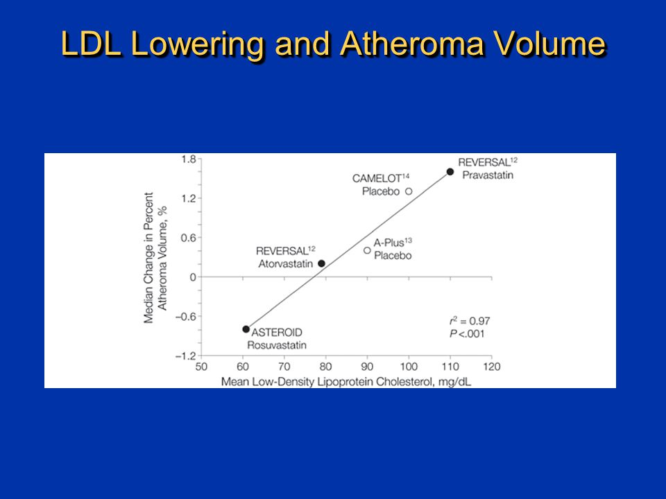 LDL Lowering and Atheroma Volume