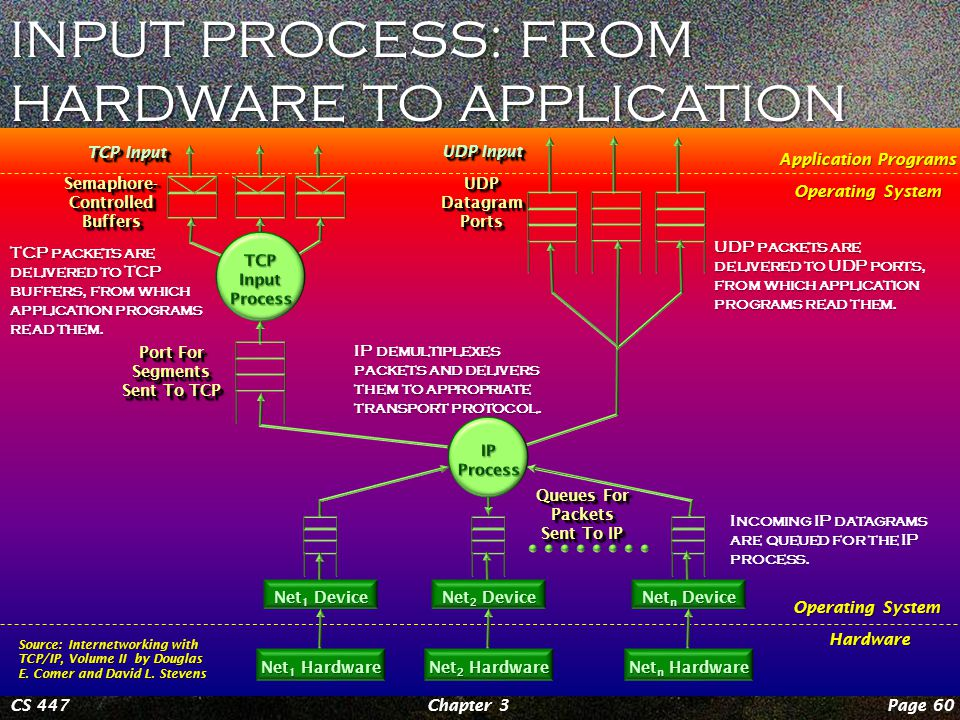 OUTPUT PROCESS: FROM APPLICATION TO HARDWARE Page 59Chapter 3CS 447 Hardware Operating System Application Programs An application calls system routines to have UDP allocate an IP datagram, fill in the proper destination address, encapsulate the UDP packet, and send it to the IP process for delivery.