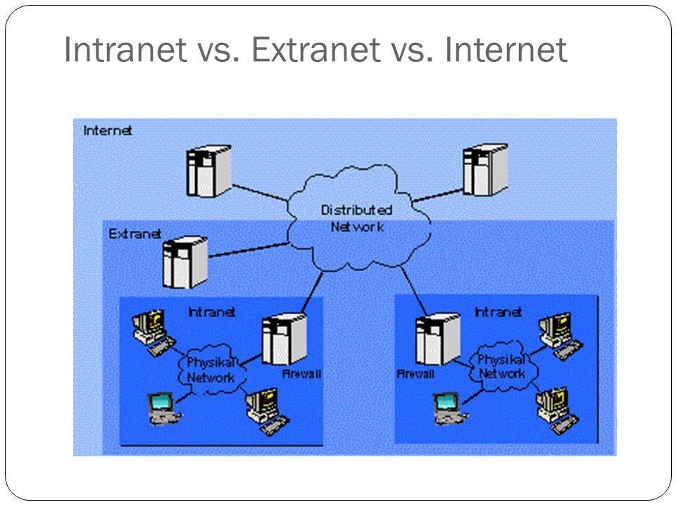 Intranet vs. Extranet vs. Internet