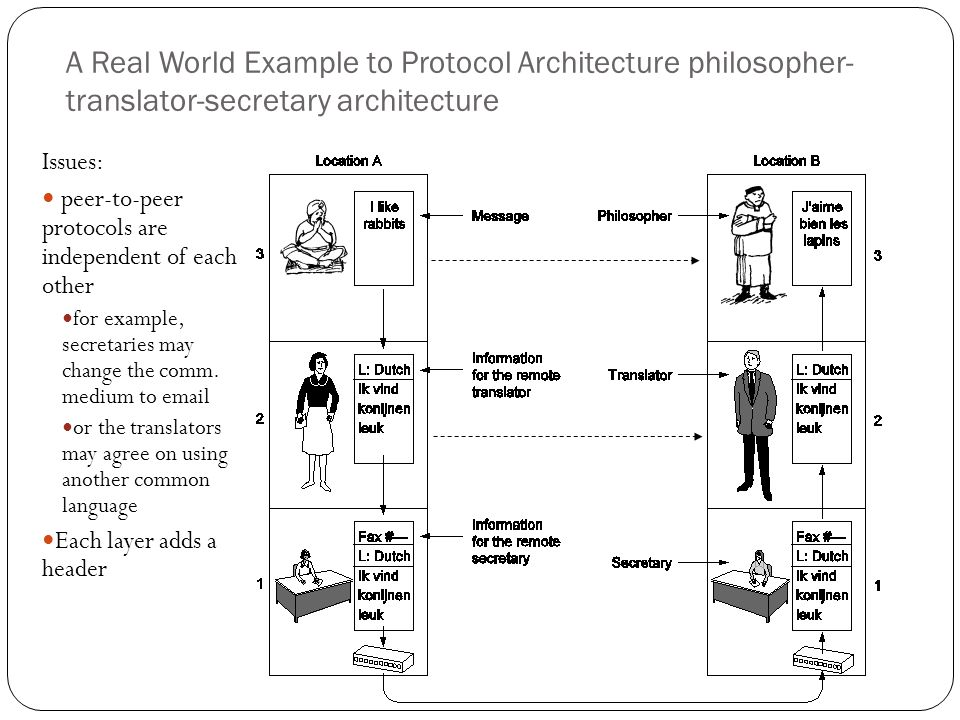 A Real World Example to Protocol Architecture philosopher- translator-secretary architecture 42 Issues: peer-to-peer protocols are independent of each